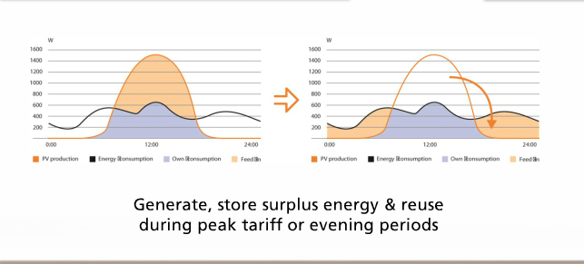 How to maximise your solar feed in tariff paid to you
