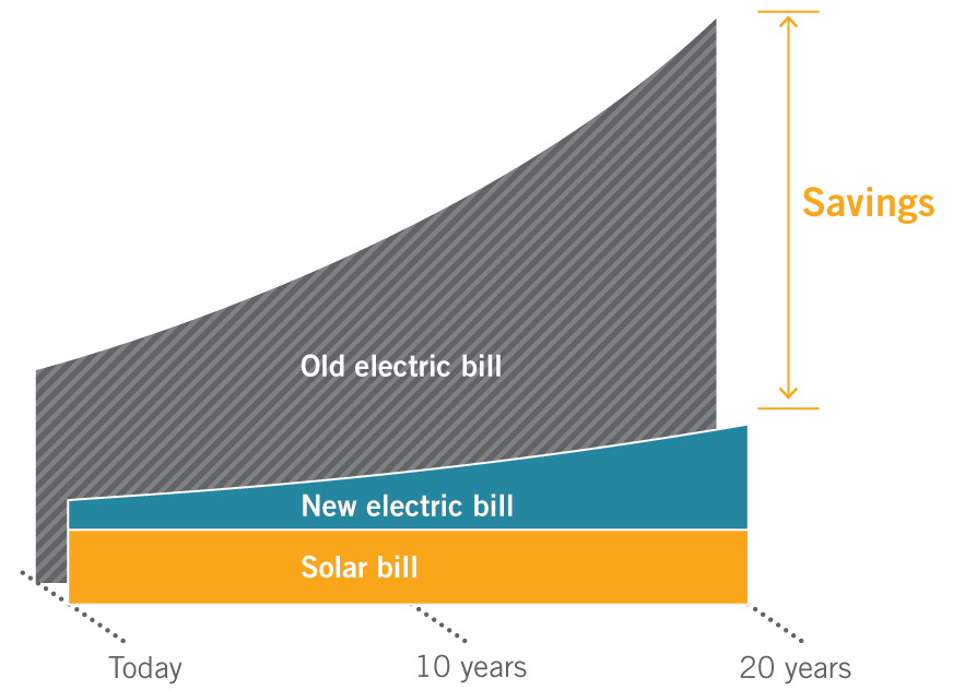 solar_loan_savings