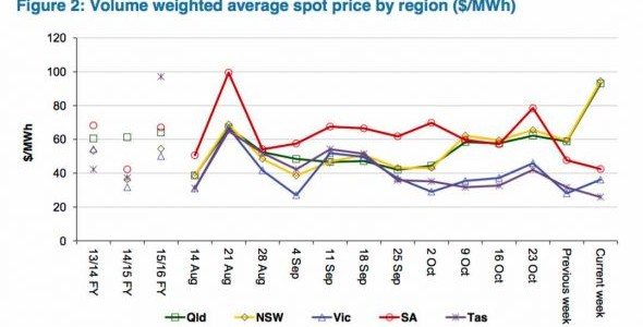 Energy prices in NSW, Qld twice as high as South Australia