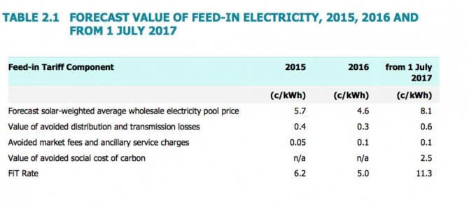 Victoria solar feed-in tariff more than doubles to 11.3c/kWh